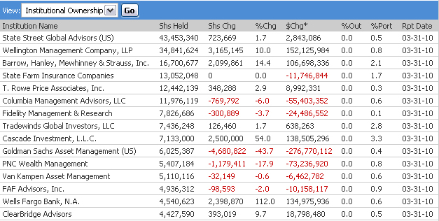 Goldman Sachs Sold $250 Million (44%) Of BP Stock Before Spill; Wachovia & UBS Sold 97 & 98%