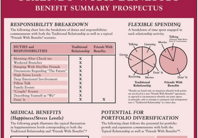 IAmNotADictionary Phrase Of The Day: Ex With Benefits