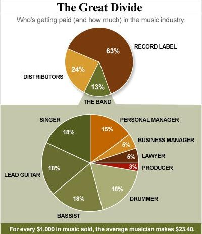 RIAA Accounting: average musician gets $23 of every $1000 sold; only 2% of the 100,000 albums released in 2009 sold even 5000 copies