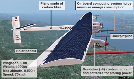 Solar Plane Completes First Night Flight
