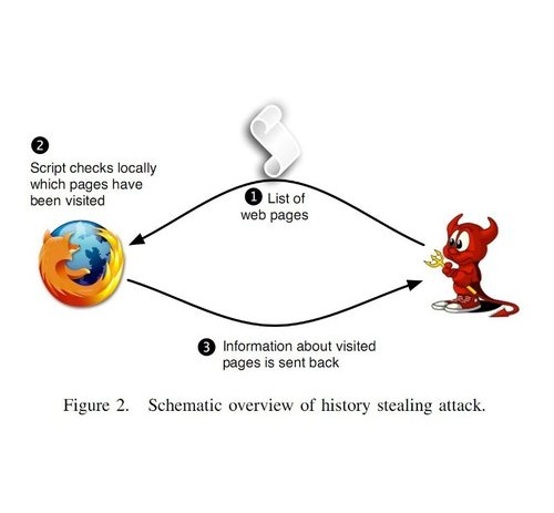 Web Sites Are Stealing Browser Histories