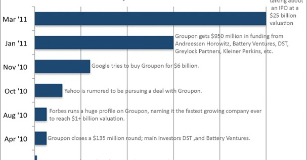 Watch Groupon Go From 0 To $25 Billion In The Blink Of An Eye