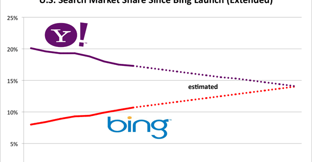 Bing Surpasses Yahoo In Search Market Share