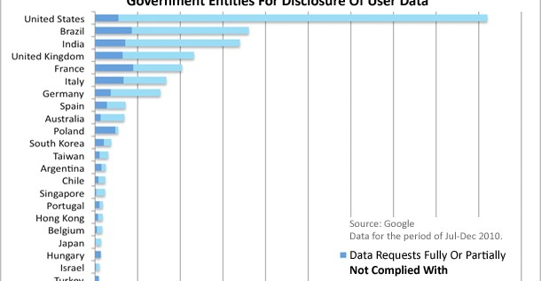 The U.S. Government Asks For Data On Google Users More Than Other Country