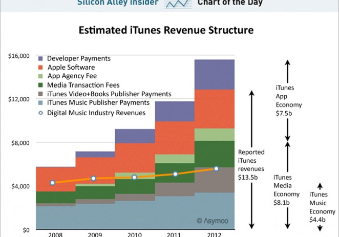 Is iTunes The Only Thing That Can Save Apple?