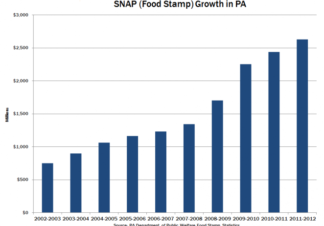 Pennsylvania's Impending Food Stamp Disaster