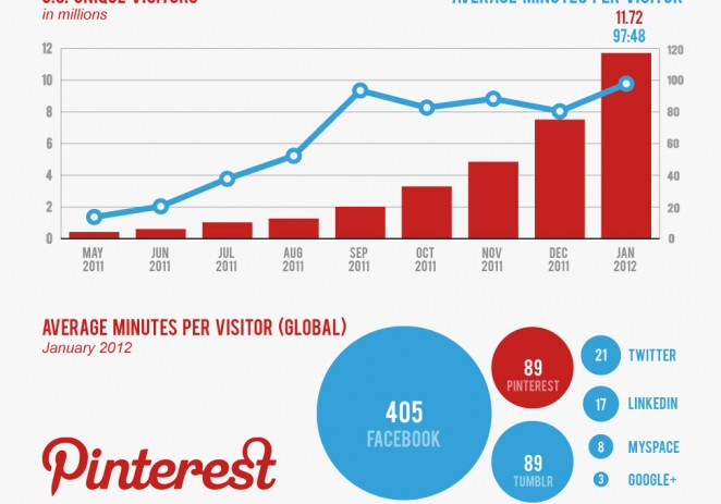 @Pinterest Is Now The No. 3 Social Network in the U.S.