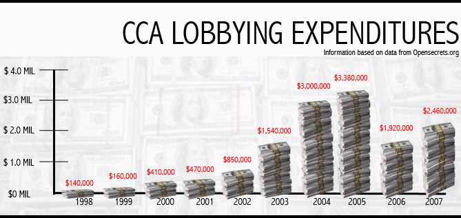 """Tell Your Governor to Say """"No"""" to Corrections Corporation of America (CCA)"""