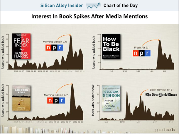 The Powerful Impact NPR And The New York Times Have On Book Sales