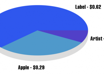 Major Label Artists Makes 8 Cents On a 99-Cent iTunes Download