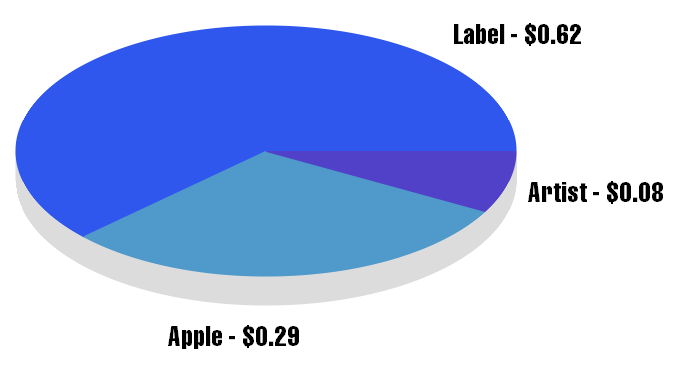Major Label Artists Makes 8 Cents On a 99-Cent iTunes Download - I