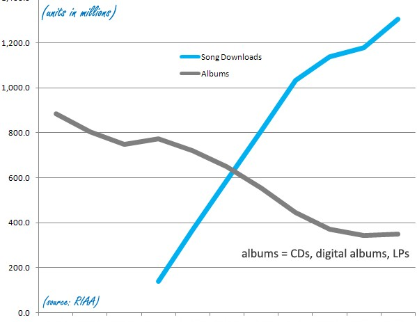How The Single Killed the Recording Industry