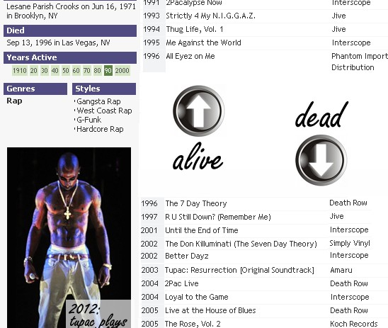 Blatant Exploitation: Tupac Has Released Three Times As Many Albums Dead as Alive