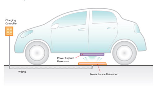 DOE: Wireless Car Charging Is The Future