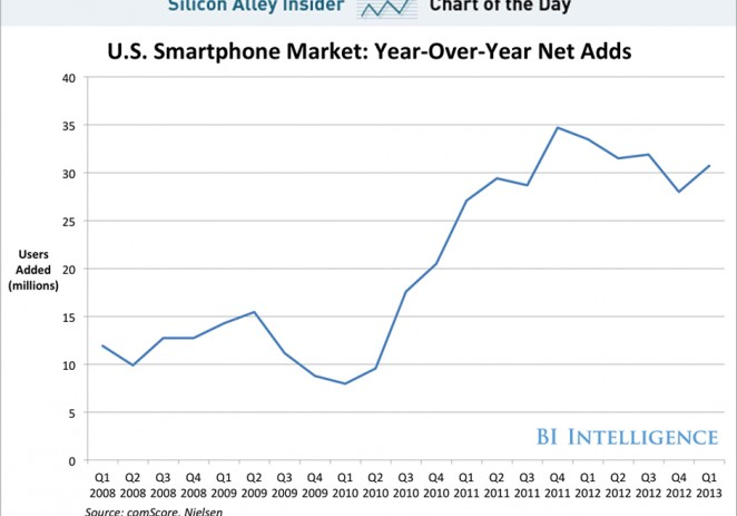 Smartphone Penetration Reaccelerates In The U.S.