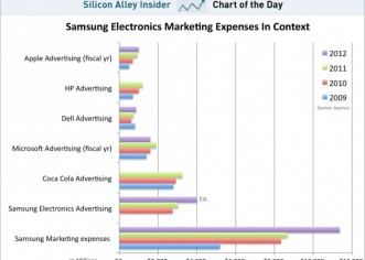 Samsung And Its INSANE Marketing Budget