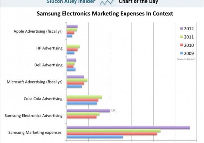 Samsung And Its INSANE Marketing Budget
