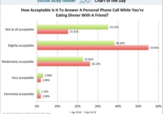 18–29-Year-Olds Use Their Phones Totally Different From Older People