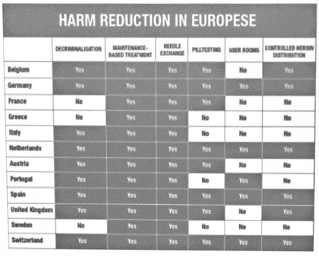 For Safe and Effective Drug Policy, Look to the Dutch