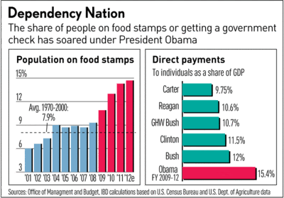 GOP Proposal: Food Stamp Recipients Must Work Or Volunteer
