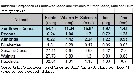 Cancer Drug Found Hiding In Sunflower Seed Protein