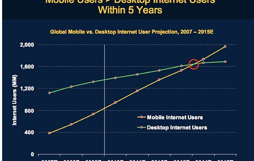 The Pc Era Vs The Mobile Era: Where Are We?