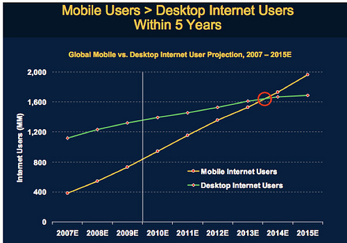 The Pc Era Vs The Mobile Era: Where Are We?