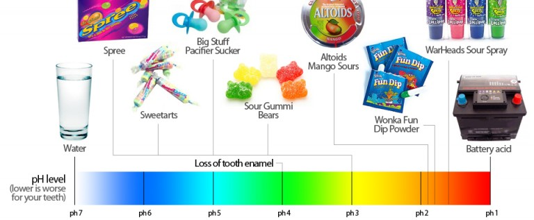 Sour Candy Is Almost As Bad for Your Teeth As Battery Acid