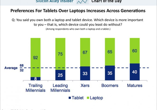 The Older You Are, The More Important You Consider The iPad To Be