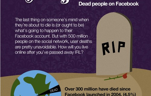 Facebook After Death: Who Owns Your Pages When You Die?