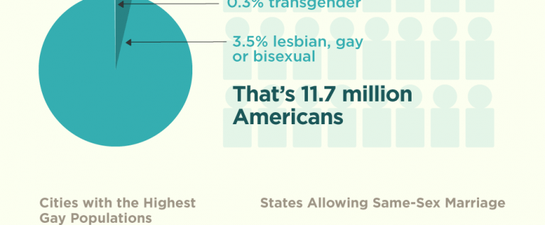 By The Numbers: LGBT Demographics In The U.S.