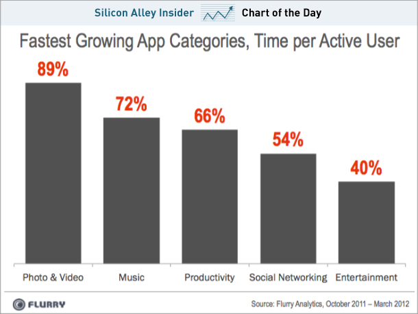 The Fastest Growing, Most Popular Apps