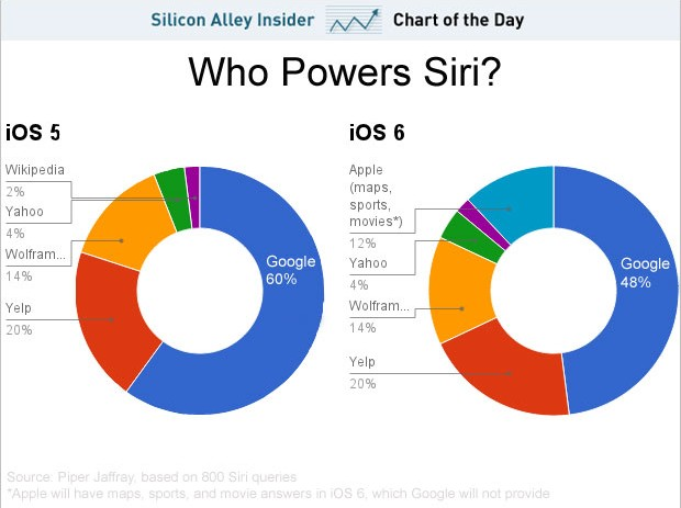 These Are The Companies That Power Siri