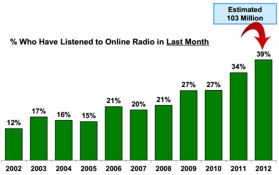More Than 100 Million Americans Now Listen to Online Radio By #PodcastWednesdays