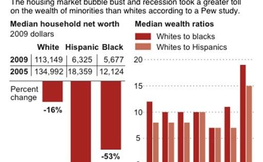 Wealth Gap Widens Between Whites, Minorities