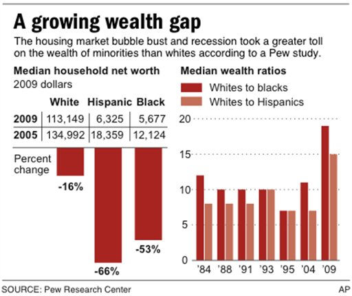 Wealth Gap Widens Between Whites, Minorities
