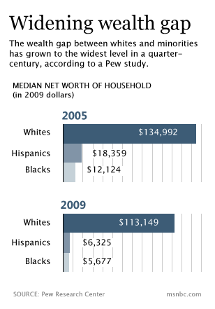 Wealth in America: Whites-Minorities Gap Is Now A Chasm