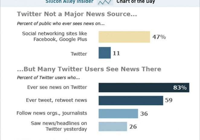 Twitter Isnt A Mainstream News Source