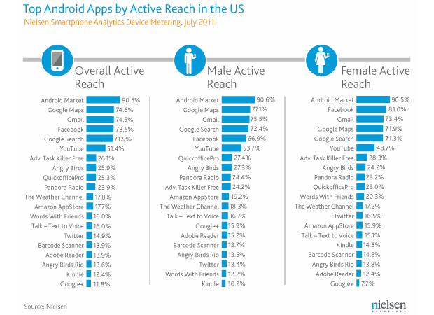 Women Use Facebook More Than Any Other Android App