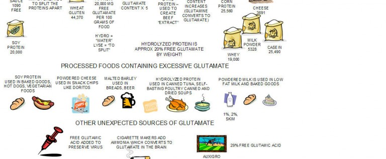 Food For Life: How To Avoid MSG