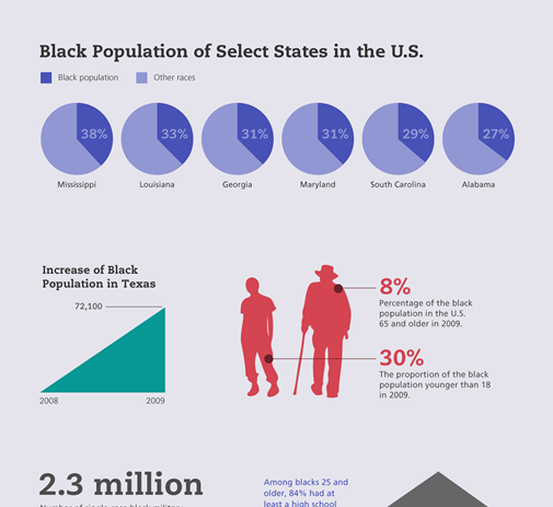 By The Numbers: Black History Month