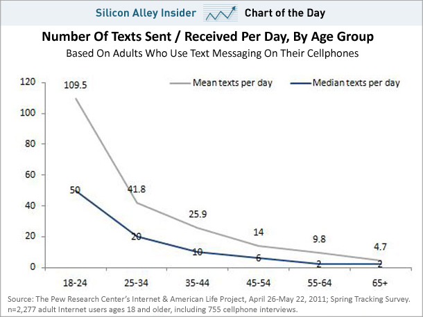 18-24 Year Olds Send 55 Texts Per Day On Average