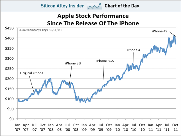 iPhone 4S Sends Apple Stock Soaring
