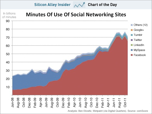Facebook Owns 95% Of Social Networking Time