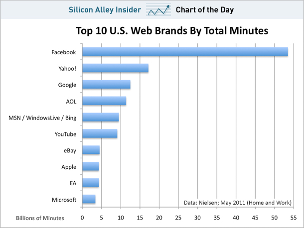 Facebook's Unbelievable Domination Of Your Time On The Web