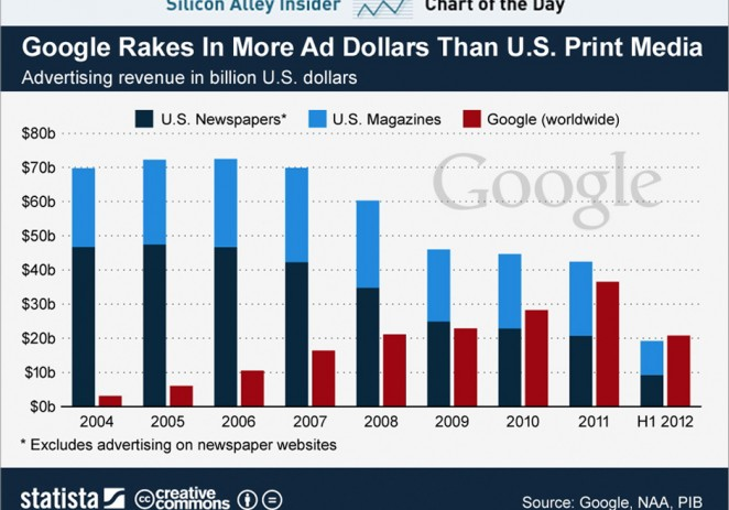 Google Is Bigger Than The U.S. Print Ad Business