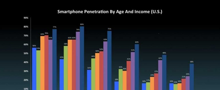 Here's The Next Group Of U.S. Smartphone Buyers… Its Not Who You Think