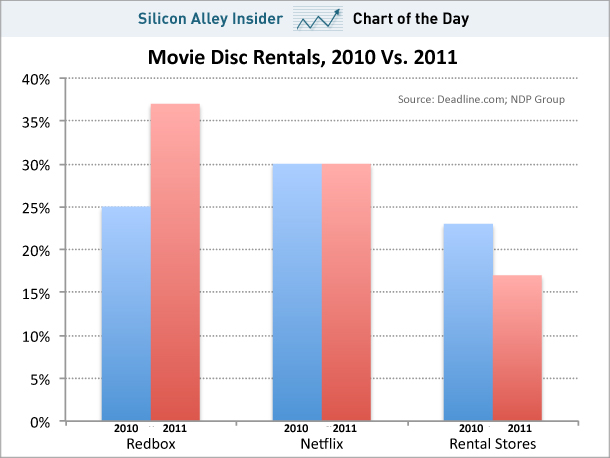 Netflix Is NOT The Nation&#8217;s Largest DVD-Renter