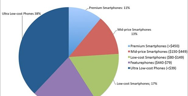 How Smart Are You?: Can You Really Afford A SmartPhone?