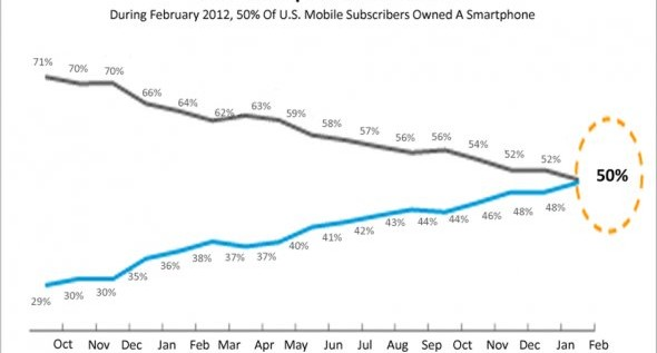 Only 50% Of U.S. Mobile Phone Owners Now Have Smartphones